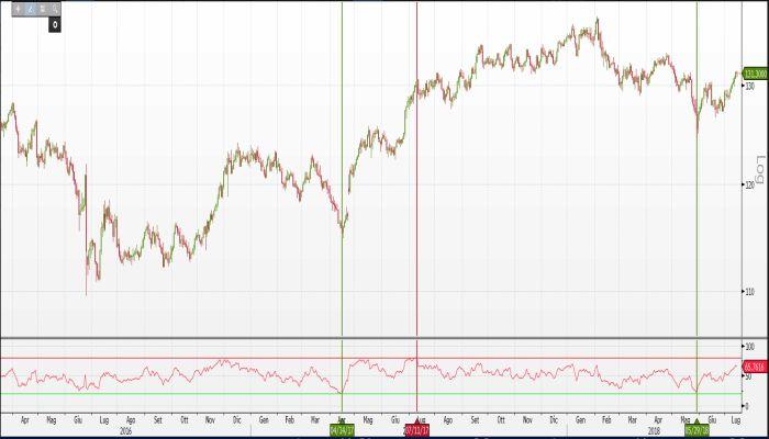 Costruire strategie di trading filtrando i segnali con gli eccessi dell'RSI sul daily chart