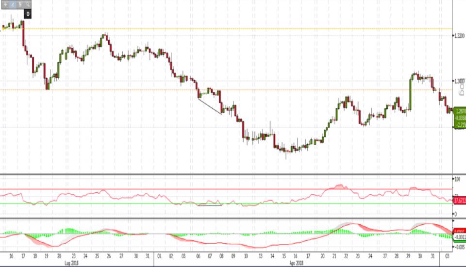 L'utilizzo congiunto di indicatori e oscillatori nel trading